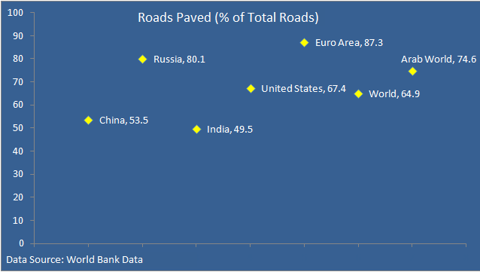 Paved roads as a percentage of total roads