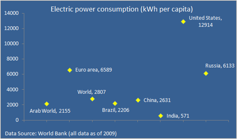 Per capita electric power consumption