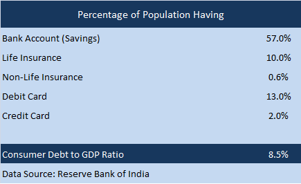 Banking sector penetration in India