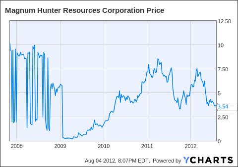 MHR Chart