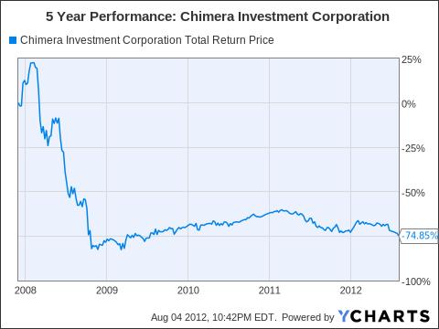 CIM Total Return Price Chart