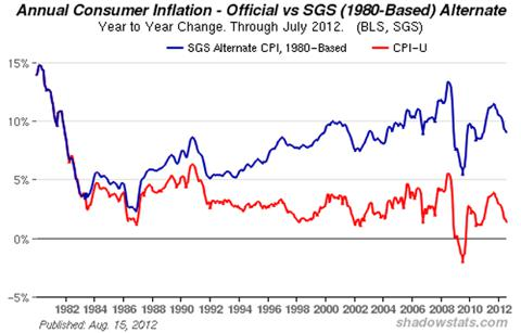 Consumer Price Index (<a href=