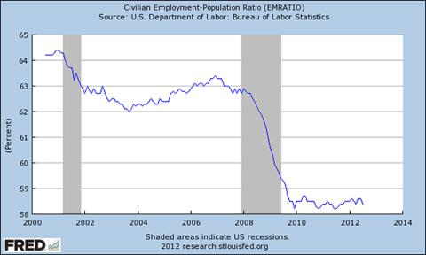 Civilian Employment Population Ratio (EMRATIO)