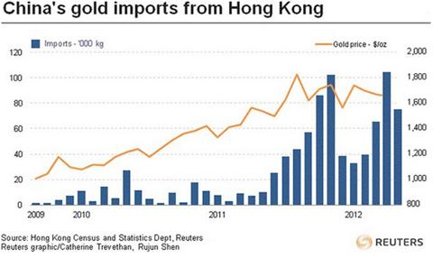 Chinese Gold Imports from Hong Kong