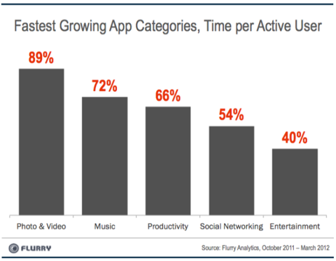 Apple AAPL mobile growth app iPhone 5