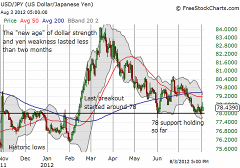 U.S. dollar holding important support against the Japanese yen