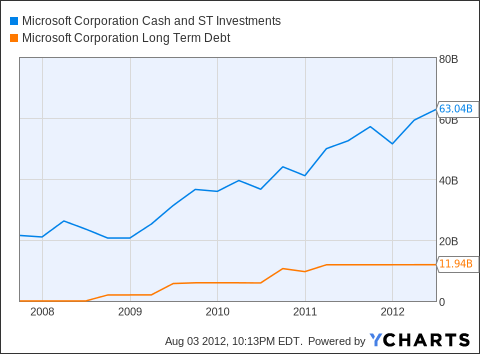 MSFT Cash and ST Investments Chart