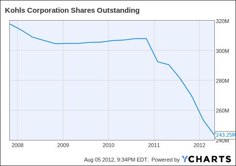 KSS Shares Outstanding Chart