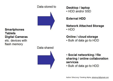 options for data storage