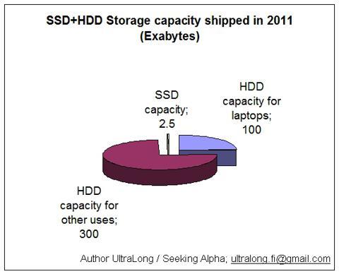 strorage capacity shipped in 2011