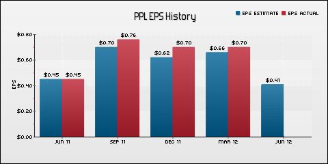 PPL Corporation EPS Historical Results vs Estimates