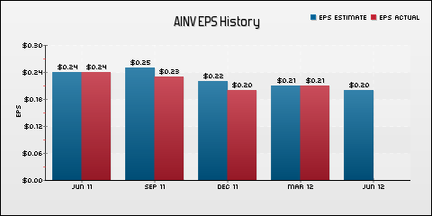 Apollo Investment Corporation EPS Historical Results vs Estimates