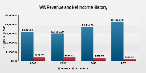 Windstream Corporation Revenue and Net Income History