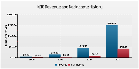 Northern Oil and Gas, Inc. Revenue and Net Income History