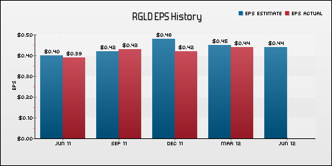 Royal Gold, Inc. EPS Historical Results vs Estimates
