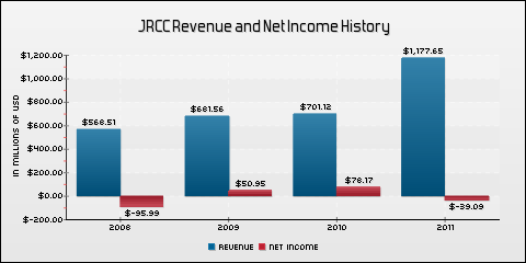 James River Coal Co. Revenue and Net Income History