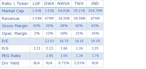 Lions Gate Entertainment Corp. key ratio comparison with direct competitors