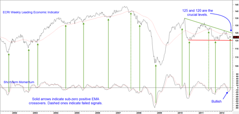 Chart 2: ECRI Weekly Leading Economic Indicator and Short-term Momentum