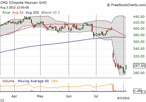 Buyers seemed to finally get interested in CMG over the past two days. Looks like a bottoming underway.