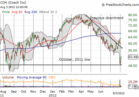 The post-earnings sell-off maintains the 50DMA as firm resistance