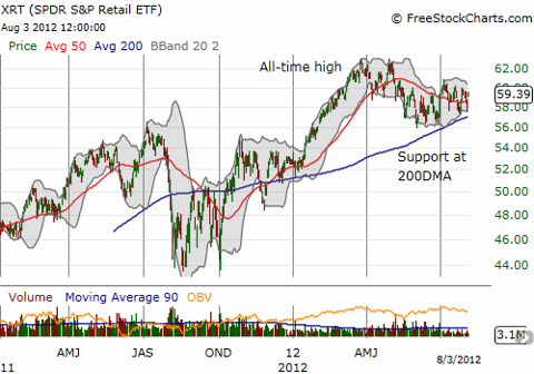 Daily chart of XRT shows stock has firm support although trading slightly down from its all-time highs