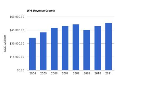 UPS Revenue Chart
