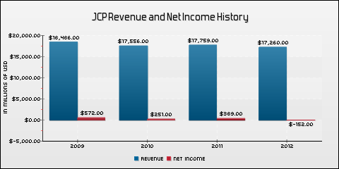 J. C. Penney Company, Inc. Revenue and Net Income History