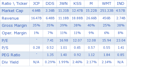 J. C. Penney Company, Inc. key ratio comparison with direct competitors