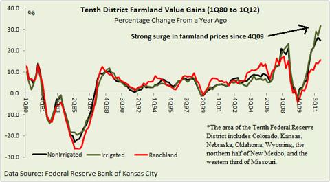 Farmland Value gains (percentage terms)