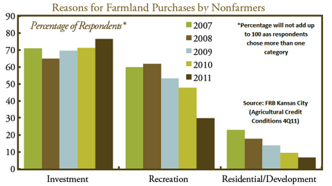 Reasons for farmland purchase by non farmers