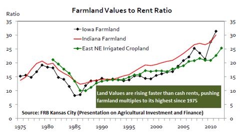 Farmland values to rent ratio