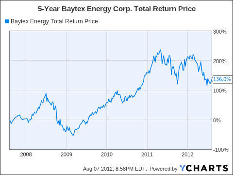 BTE Total Return Price Chart