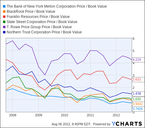 BK Price / Book Value Chart