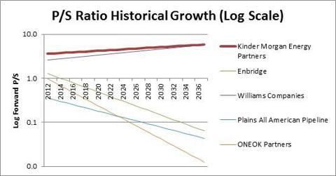 PS Ratio Analysis KMP