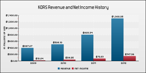 Michael Kors Holdings Ltd. Revenue and Net Income History