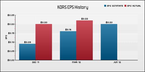 Michael Kors Holdings Ltd. EPS Historical Results vs Estimates