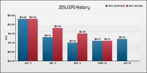 JDS Uniphase Corporation EPS Historical Results vs Estimates