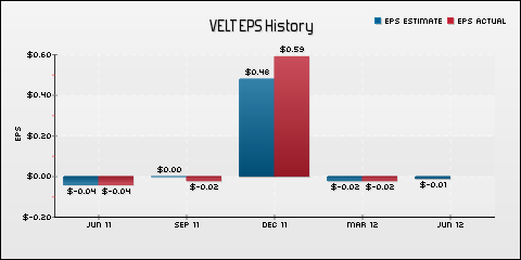 Velti Plc EPS Historical Results vs Estimates
