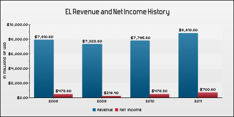 Estee Lauder Companies Inc. Revenue and Net Income History