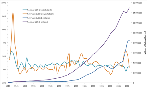 Federal Government Debt Growth Relative to GDP