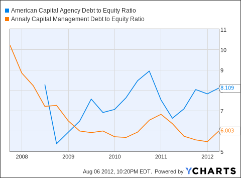 AGNC Debt to Equity Ratio Chart