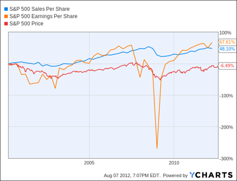 S&P 500 Sales Per Share Chart
