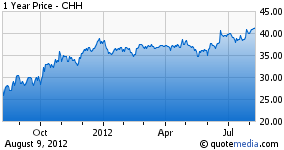 Choice Hotels 1 yr stock chart 2012
