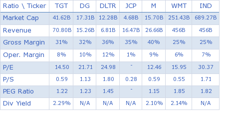 Target Corp. key ratio comparison with direct competitors
