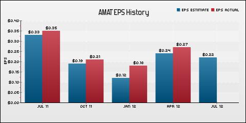 Applied Materials Inc. EPS Historical Results vs Estimates