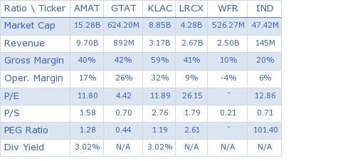 Applied Materials Inc. key ratio comparison with direct competitors