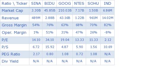 SINA Corporation key ratio comparison with direct competitors