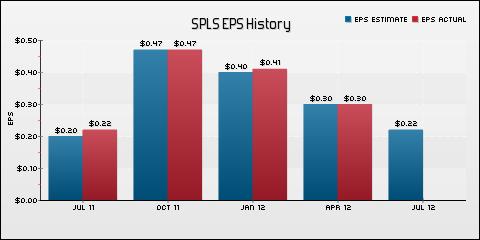 Staples, Inc. EPS Historical Results vs Estimates