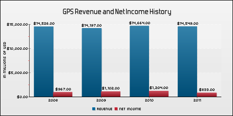 Gap Inc. Revenue and Net Income History