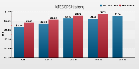 NetEase, Inc EPS Historical Results vs Estimates